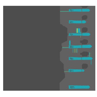 Auswertung Testmodule Auswahlhilfe Azubitest i-kiu ibw